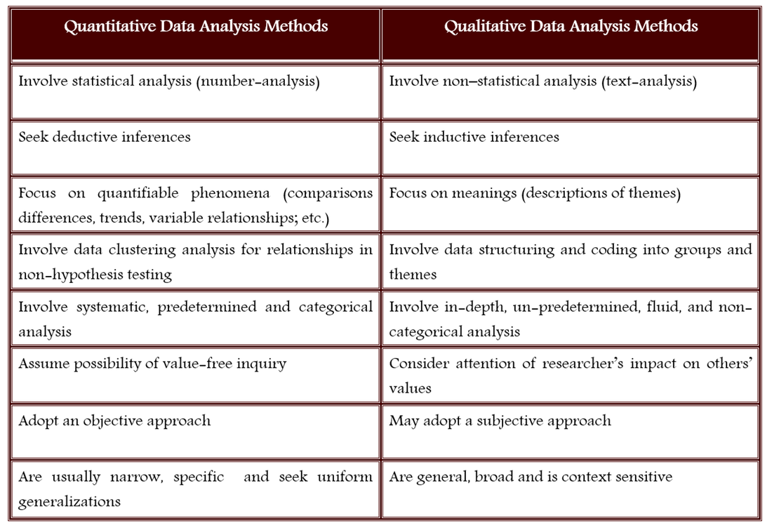 what is quantitative data analysis in research Analyzing the numeric information produces results from data interpreting data through analysis is key to communicating results to your stakeholders the type of analysis you use depends on the research design, the type of variables you have, and the distribution of the data in this section we will focus on the two types of.