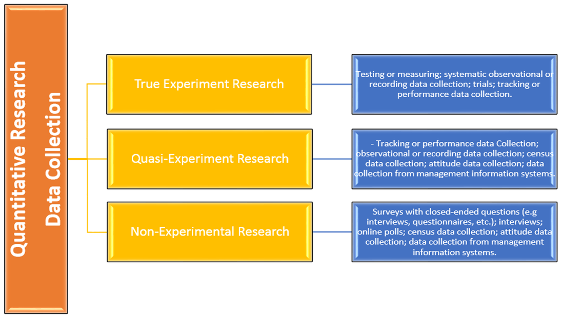 Data collection techniques in quantitative research
