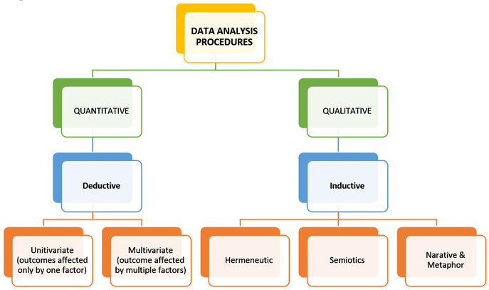 types of data analysis in quantitative research